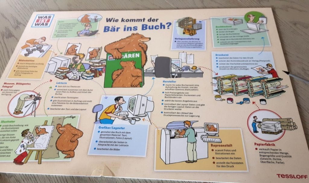 Tessloff Verlag Nürnberg - Kinderbücher - Was ist Was (10)